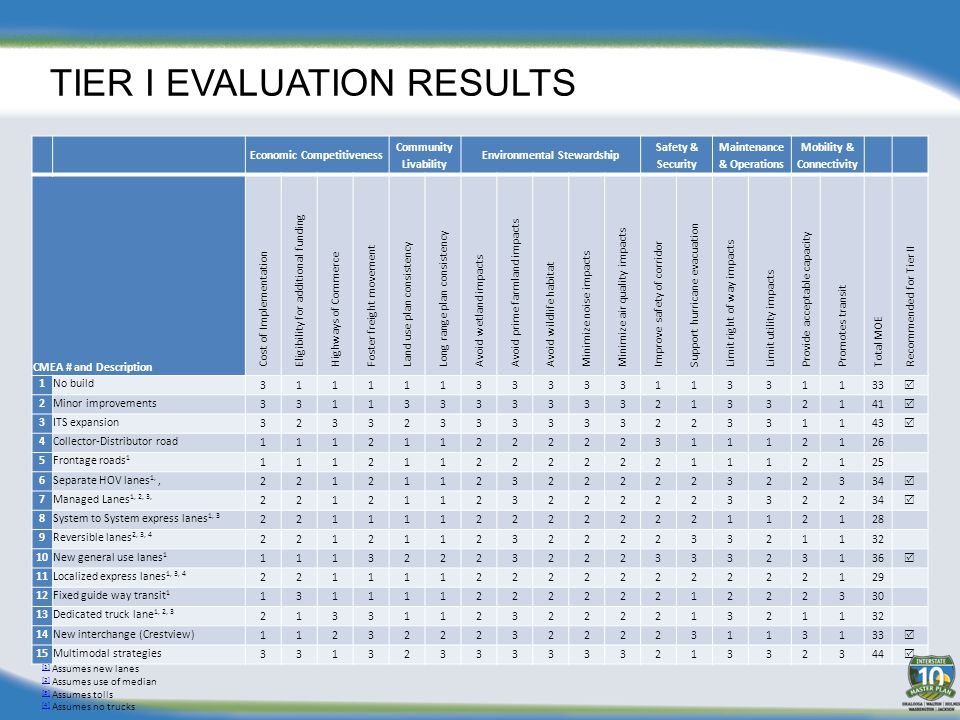 TIER I EVALUATION RESULTS Economic Competitiveness Community Livability Environmental Stewardship Safety & Security Maintenance & Operations Mobility & Connectivity CMEA # and Description Cost of Implementation Eligibility for additional funding Highways of Commerce Foster freight movement Land use plan consistency Long range plan consistency Avoid wetland impacts Avoid prime farmland impacts Avoid wildlife habitat Minimize noise impacts Minimize air quality impacts Improve safety of corridor Support hurricane evacuation Limit right of way impacts Limit utility impacts Provide acceptable capacity Promotes transit Total MOE Recommended for Tier II 1No build 3111113333311331133  2Minor improvements 3311333333321332141  3ITS expansion 3233233333322331143  4Collector-Distributor road 1112112222231112126 5Frontage roads 1 1112112222221112125 6Separate HOV lanes 1,, 2212112322222322334  7Managed Lanes 1, 2, 3, 2212112322222332234  8System to System express lanes 1, 3 2211112222222112128 9Reversible lanes 2, 3, 4 2212112322223321132 10New general use lanes 1 1113222322233323136  11Localized express lanes 1, 3, 4 2211112222222222129 12Fixed guide way transit 1 1311112222221222330 13Dedicated truck lane 1, 2, 3 2133112322221321132 14New interchange (Crestview) 1123222322223113133  15Multimodal strategies 3313233333321332344  [1] [1] Assumes new lanes [2] [2] Assumes use of median [3] [3] Assumes tolls [4] [4] Assumes no trucks