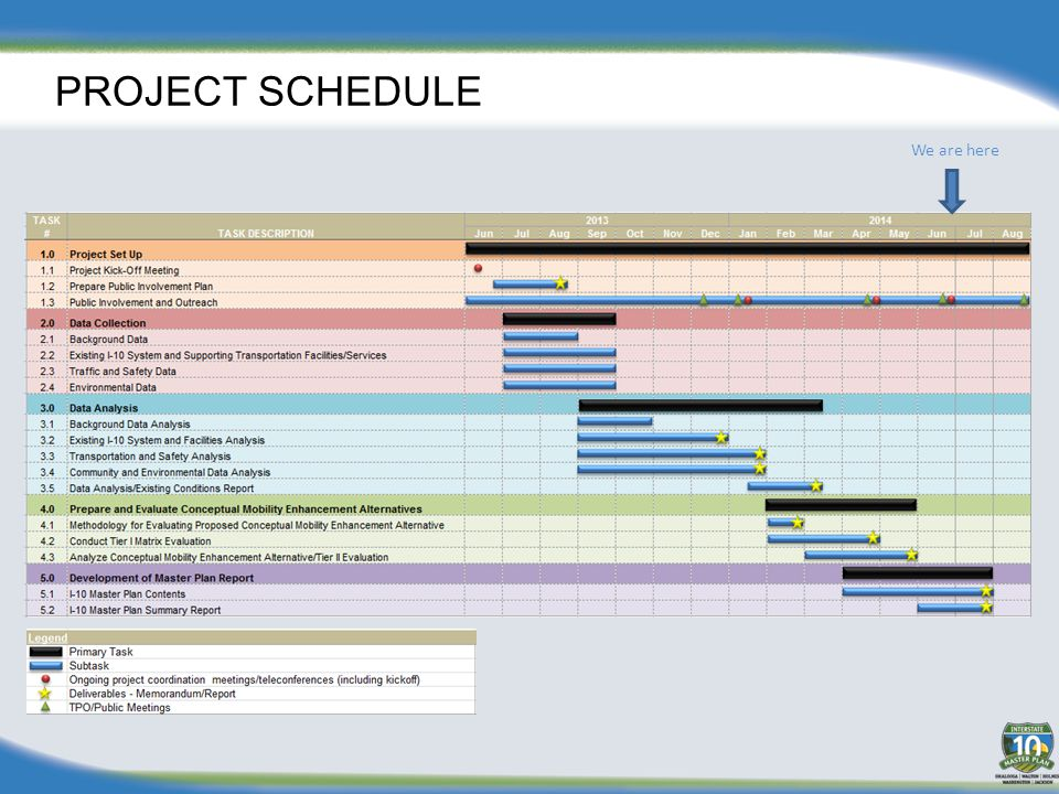 PROJECT SCHEDULE We are here