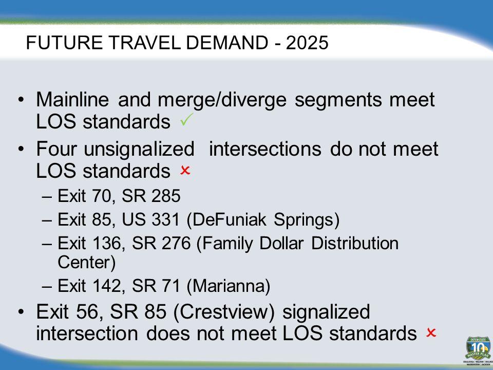 FUTURE TRAVEL DEMAND - 2040 Mainline and merge/diverge segments meet LOS standards  Nine unsignalized intersections do not meet LOS standards  –Exit 45, CR 189 –Exit 70, SR 285 –Exit 85, US 331 (DeFuniak Springs) –Exit 96, SR 81 –Exit 112, SR 79 (Bonifay) Exit 56, SR 85 (Crestview) signalized intersection does not meet LOS standards  –Exit 120, SR 77 (Chipley) –Exit 130, US 231 –Exit 136, SR 276 (Family Dollar Distribution Center) –Exit 142, SR 71 (Marianna)