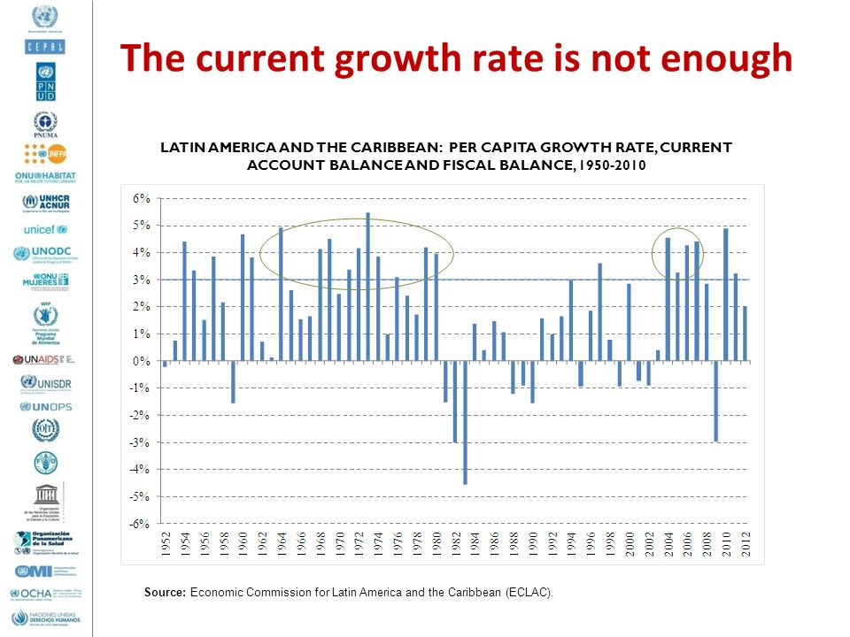 The current growth rate is not enough LATIN AMERICA AND THE CARIBBEAN: PER CAPITA GROWTH RATE, CURRENT ACCOUNT BALANCE AND FISCAL BALANCE, 1950-2010 Source: Economic Commission for Latin America and the Caribbean (ECLAC).