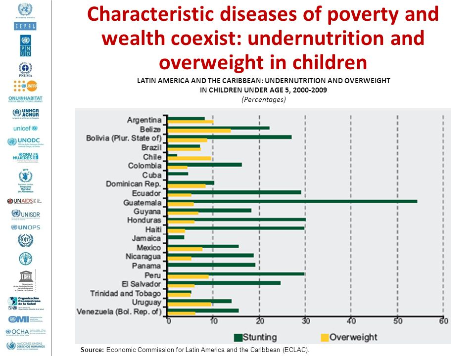 Characteristic diseases of poverty and wealth coexist: undernutrition and overweight in children LATIN AMERICA AND THE CARIBBEAN: UNDERNUTRITION AND OVERWEIGHT IN CHILDREN UNDER AGE 5, 2000-2009 (Percentages) Source: Economic Commission for Latin America and the Caribbean (ECLAC).