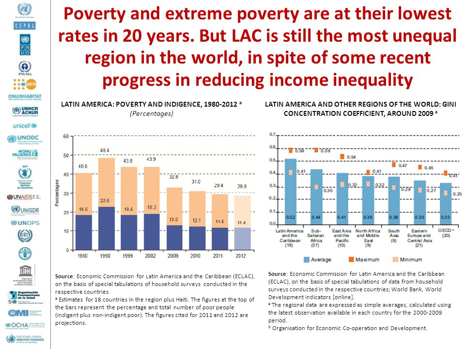 Poverty and extreme poverty are at their lowest rates in 20 years.
