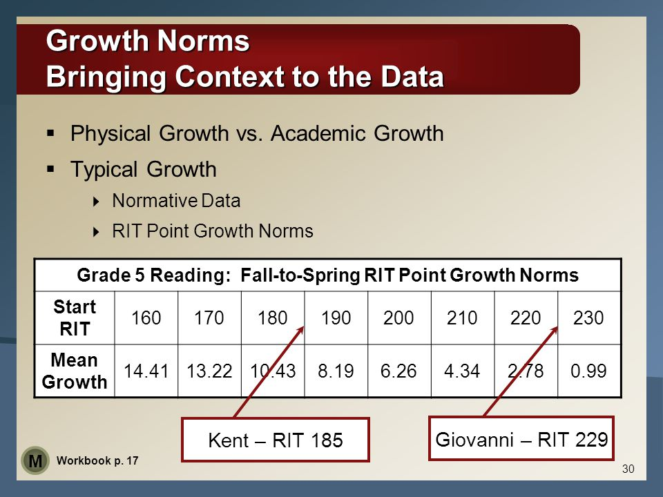 Grade 5 Reading: Fall-to-Spring RIT Point Growth Norms Start RIT 160170180190200210220230 Mean Growth 14.4113.2210.438.196.264.342.780.99 30 Growth No
