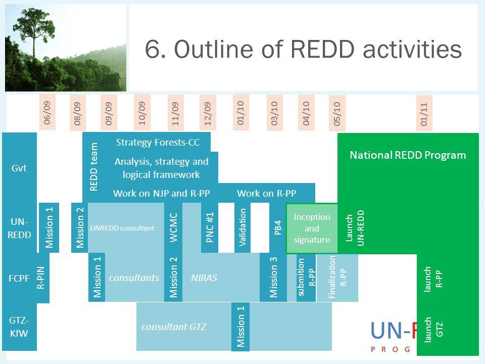 consultant GTZ consultants NIRAS UNREDD consultant 6. Outline of REDD activities REDD team 06/09 08/09 09/09 10/09 11/09 12/09 01/10 03/10 04/10 01/11