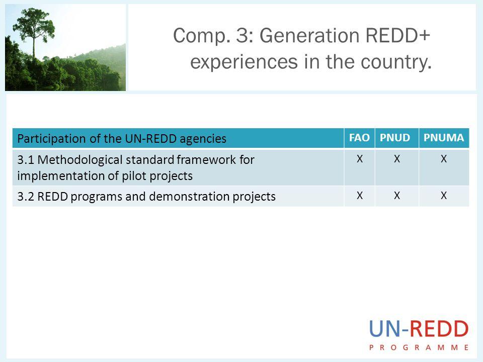 Comp. 3: Generation REDD+ experiences in the country. Participation of the UN-REDD agencies FAOPNUDPNUMA 3.1 Methodological standard framework for imp