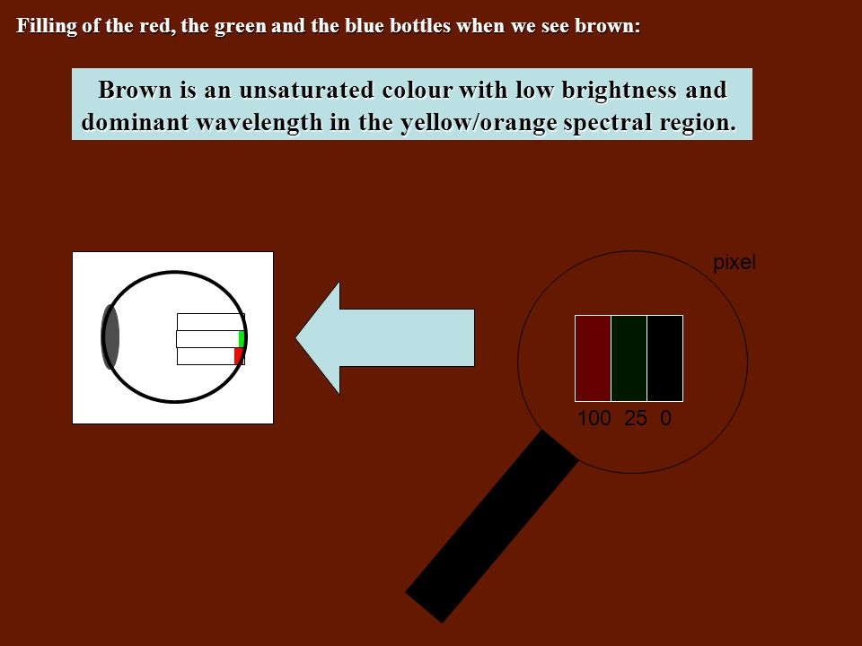 pixel 100 25 0 Brown is an unsaturated colour with low brightness and dominant wavelength in the yellow/orange spectral region.