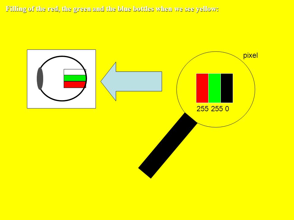 yellow spectral light also fills the green and the red cones equally we see yellow