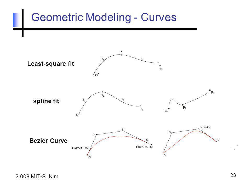 23 Geometric Modeling - Curves Least-square fit spline fit Bezier Curve 2.008 MIT-S. Kim