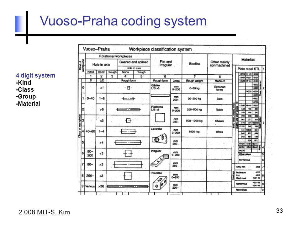 33 Vuoso-Praha coding system 4 digit system -Kind -Class -Group -Material 2.008 MIT-S. Kim