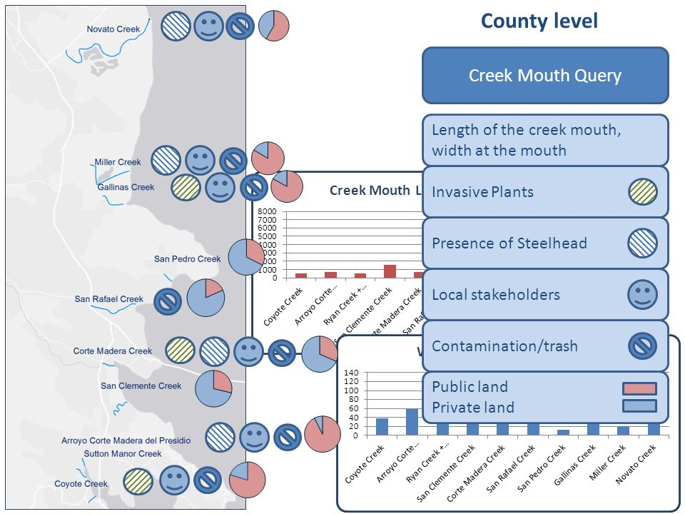 County level Creek Mouth Query Length of the creek mouth, width at the mouth Invasive Plants Presence of Steelhead Local stakeholders Contamination/trash Public land Private land