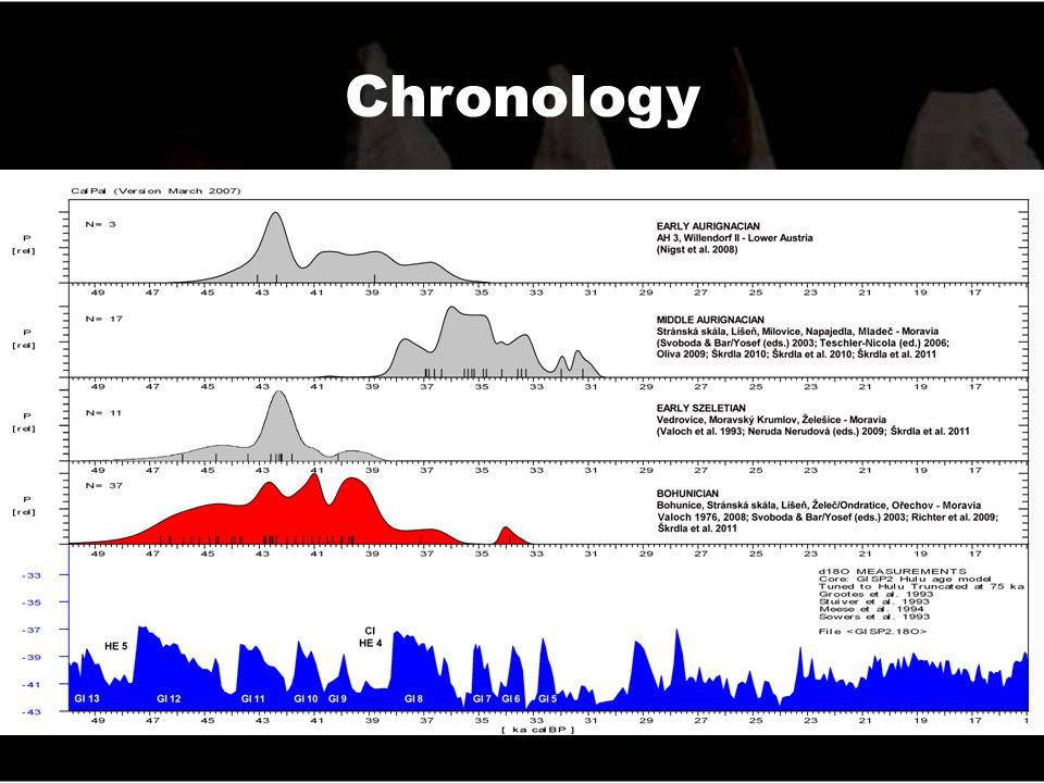 TL and OSL datings TL: 48.2 ±1.9 kya (Richter et al. 2008)