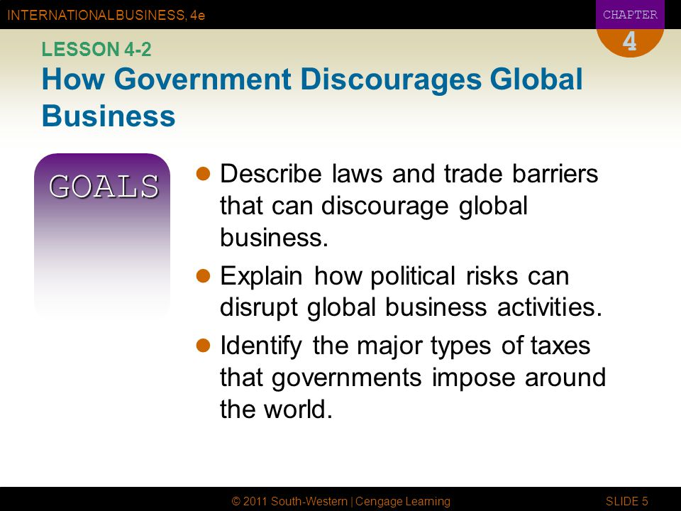 INTERNATIONAL BUSINESS, 4e CHAPTER © 2011 South-Western | Cengage Learning SLIDE 5 4 LESSON 4-2 How Government Discourages Global Business GOALS Describe laws and trade barriers that can discourage global business.
