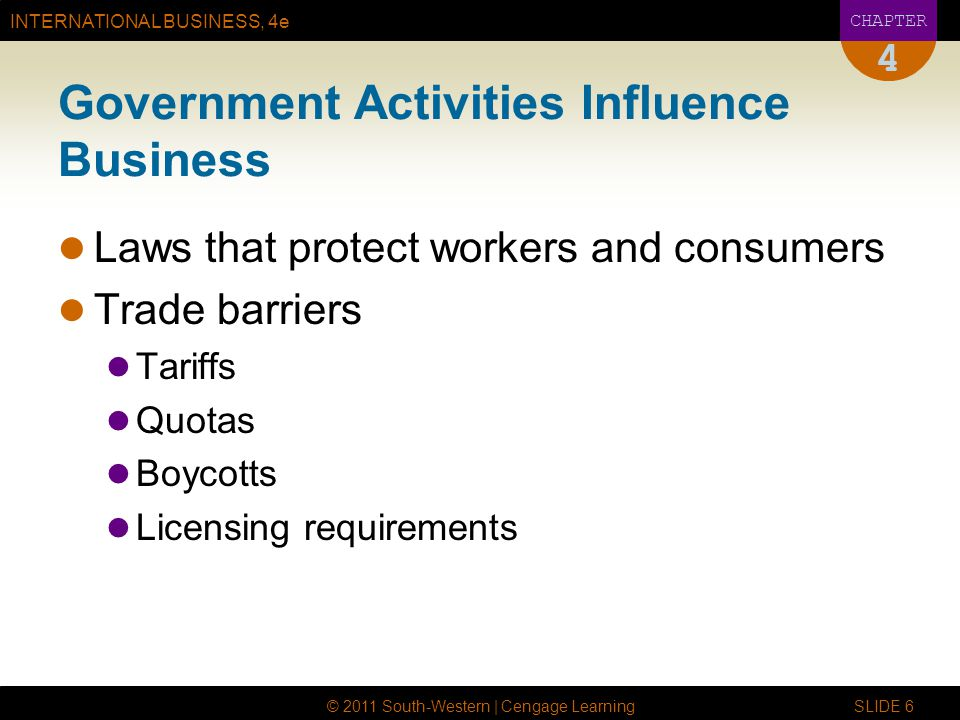 INTERNATIONAL BUSINESS, 4e CHAPTER © 2011 South-Western | Cengage Learning SLIDE 6 4 Government Activities Influence Business Laws that protect workers and consumers Trade barriers Tariffs Quotas Boycotts Licensing requirements