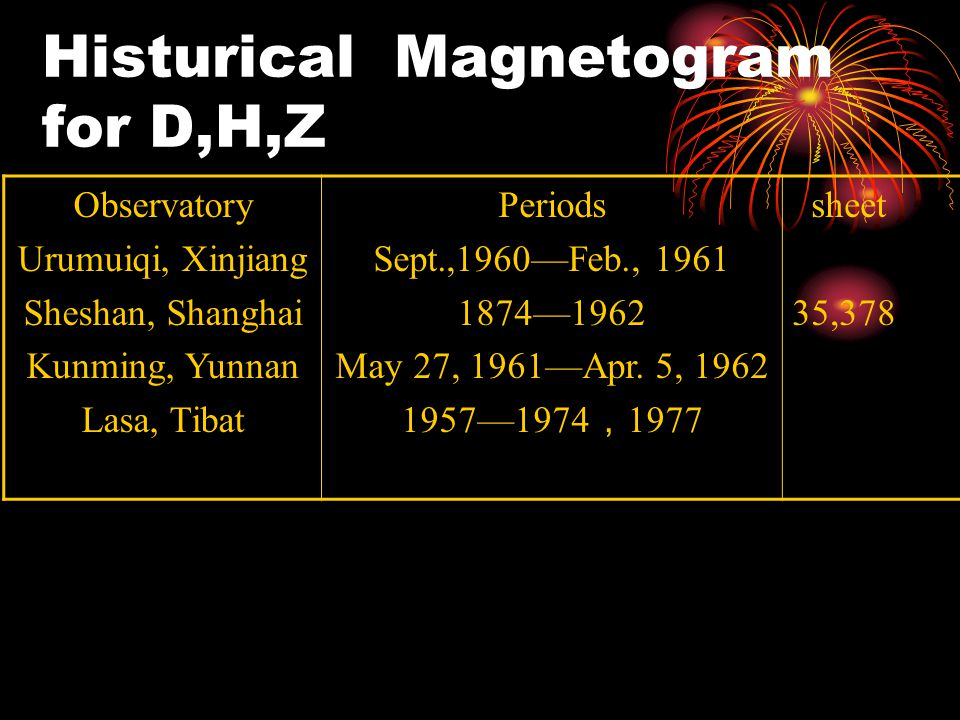 Histurical Magnetogram for D,H,Z Observatory Urumuiqi, Xinjiang Sheshan, Shanghai Kunming, Yunnan Lasa, Tibat Periods Sept.,1960—Feb., 1961 1874—1962 May 27, 1961—Apr.