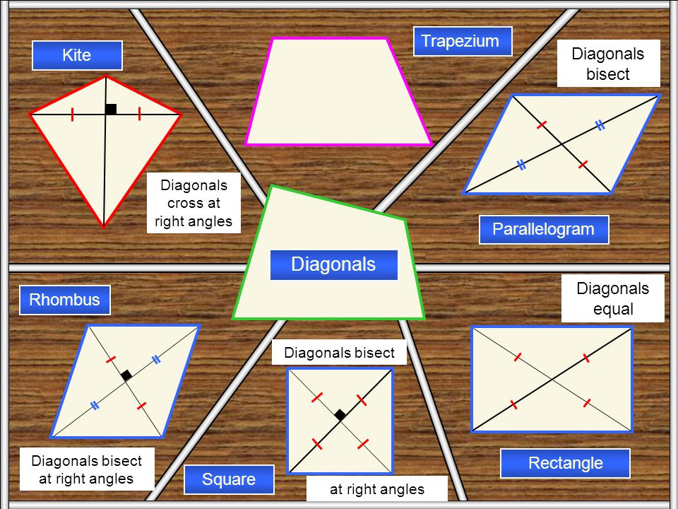 Angles Trapezium Parallelogram Rectangle Square Rhombus Kite Angles All angles are right angles (90 o ) Opposite angles are equal. One opposite pair o