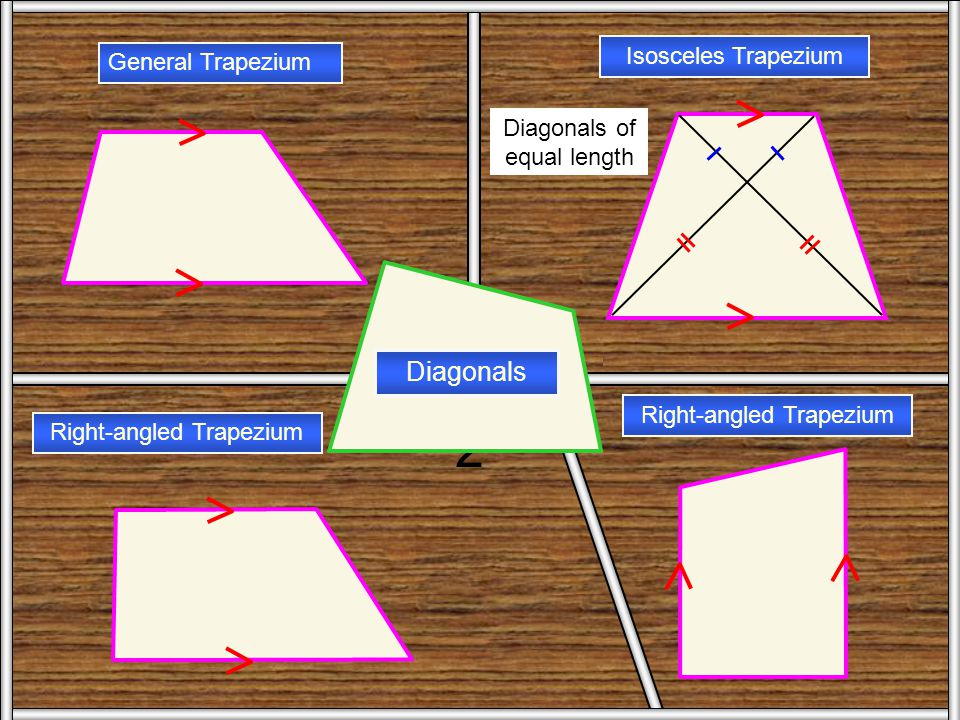 Trape zium 1 Isosceles Trapezium General Trapezium Right-angled Trapezium Angles One pair of equal sides and two pairs of equal angles.