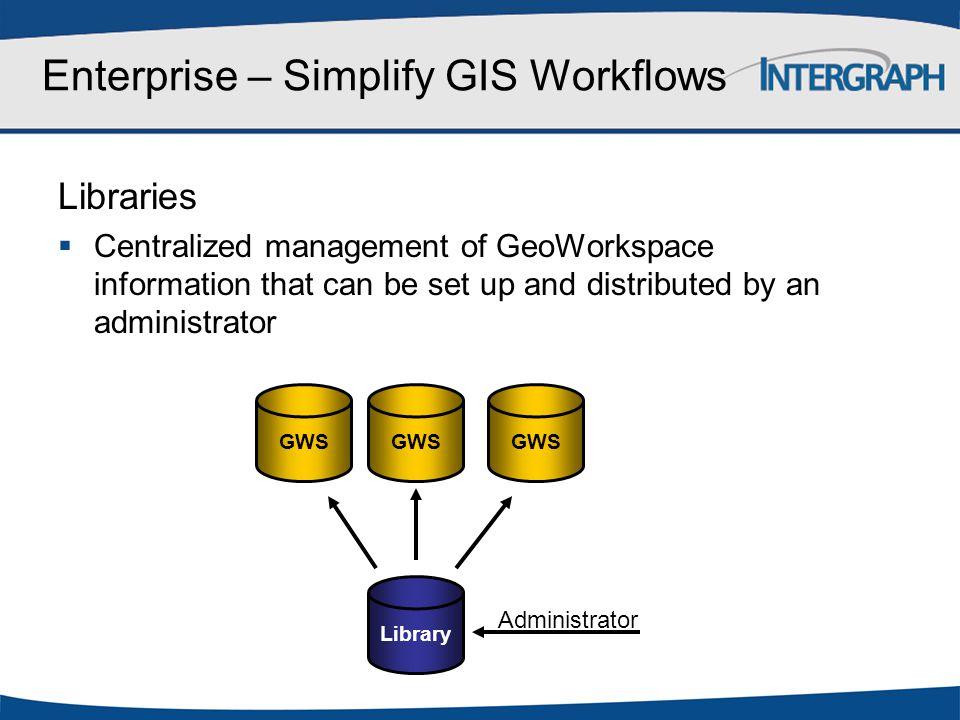 Enterprise – Simplify GIS Workflows Libraries  Centralized management of GeoWorkspace information that can be set up and distributed by an administra