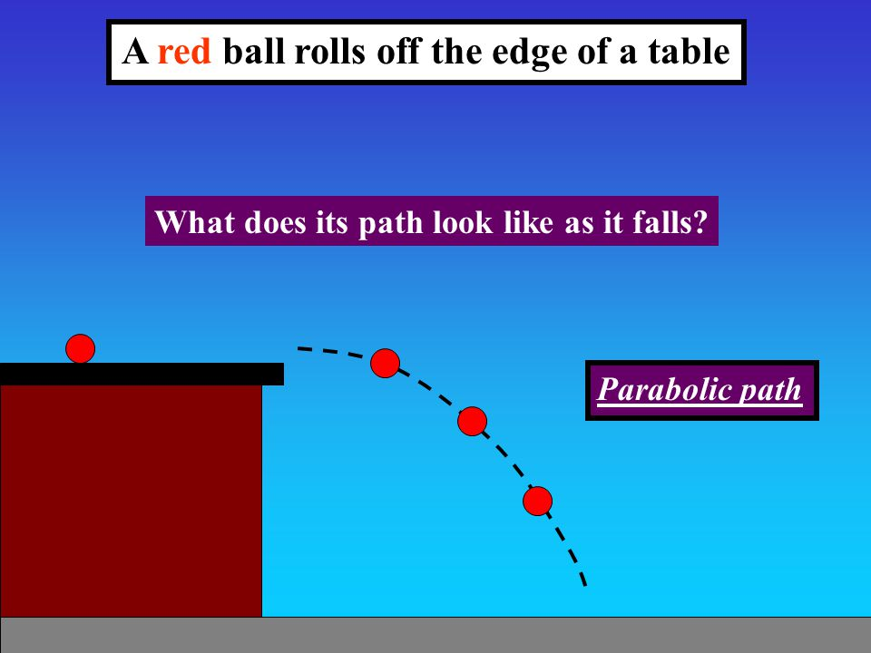 A red ball rolls off the edge of a table What does its path look like as it falls? Parabolic path