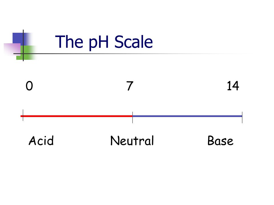 Example: What is the pH of a solution where [H 3 O + ] = 1 x 10 -10 M.