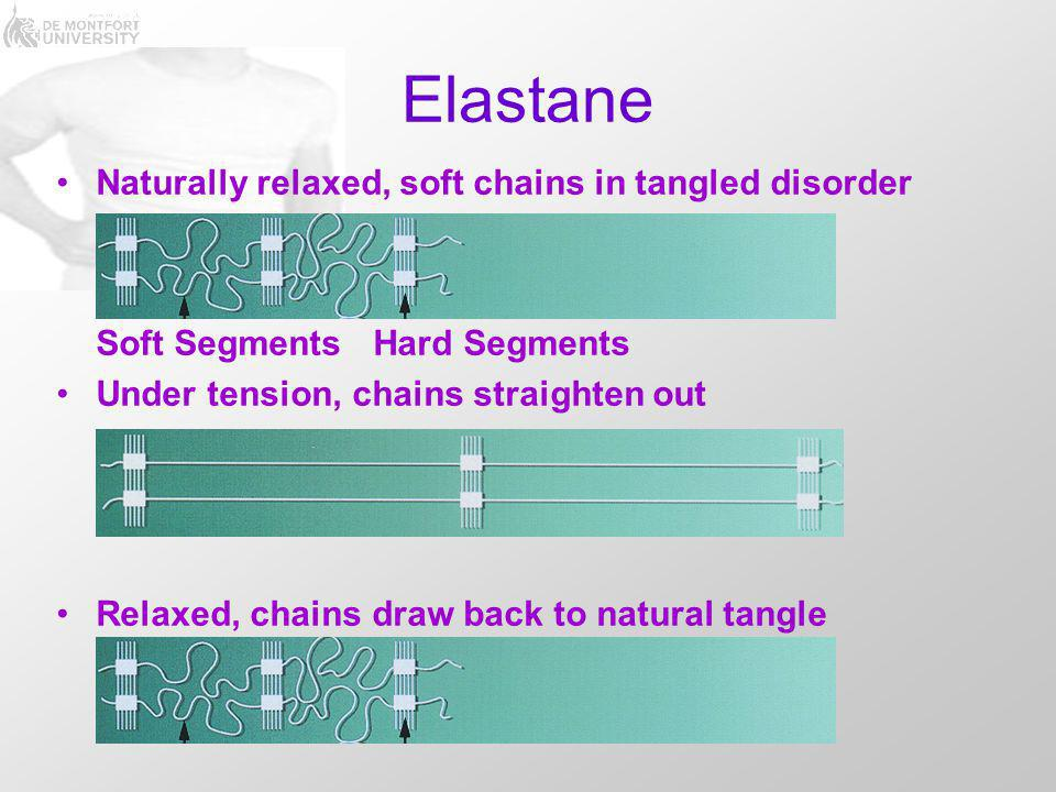 Elastane Naturally relaxed, soft chains in tangled disorder Soft SegmentsHard Segments Under tension, chains straighten out Relaxed, chains draw back to natural tangle