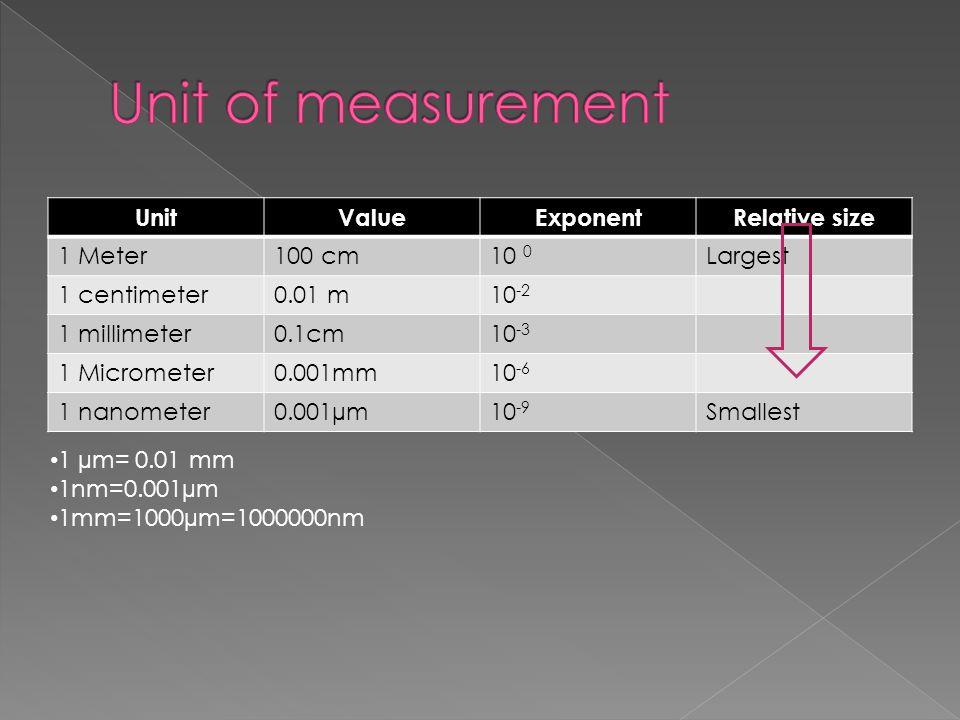 UnitValueExponentRelative size 1 Meter100 cm10 0 Largest 1 centimeter0.01 m10 -2 1 millimeter0.1cm10 -3 1 Micrometer0.001mm10 -6 1 nanometer0.001µm10 -9 Smallest 1 µm= 0.01 mm 1nm=0.001µm 1mm=1000µm=1000000nm