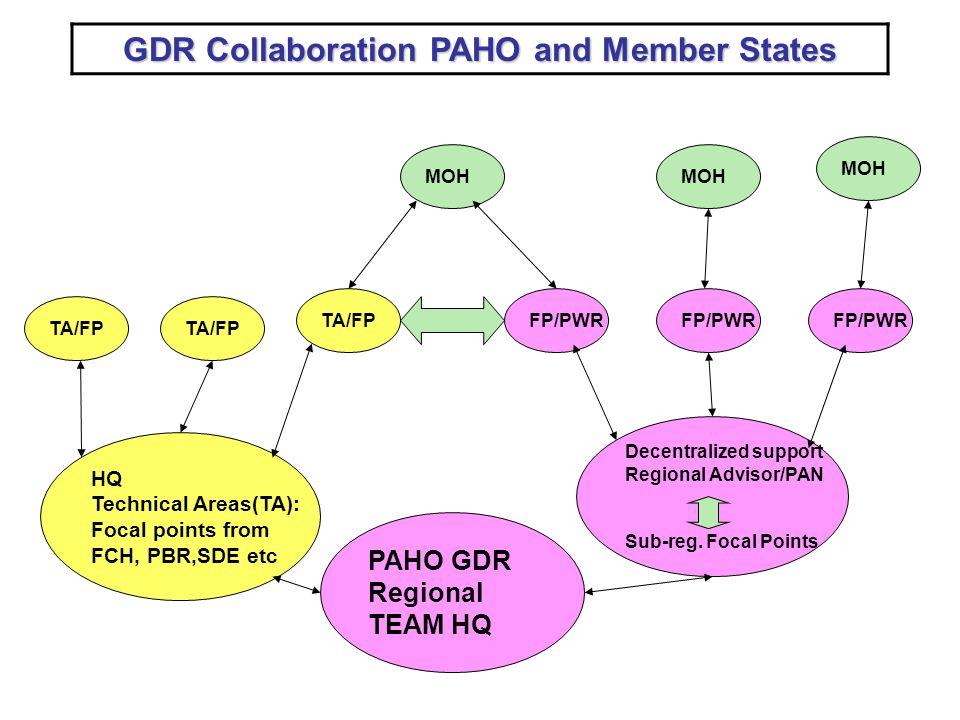 PAHO GDR Regional TEAM HQ Decentralized support Regional Advisor/PAN Sub-reg.