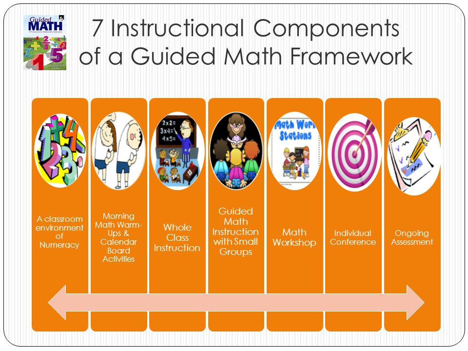 -Manipulatives -Tools for Measuring -Problems of the Day Problems of the Week -Class made charts -Word Wall -Vocabulary Displays -Math Related Literature -Math Journals -Graphic Organizers -Math Connections (other content areas) Classroom Environment of Numeracy Guided Math-Laney Sammons