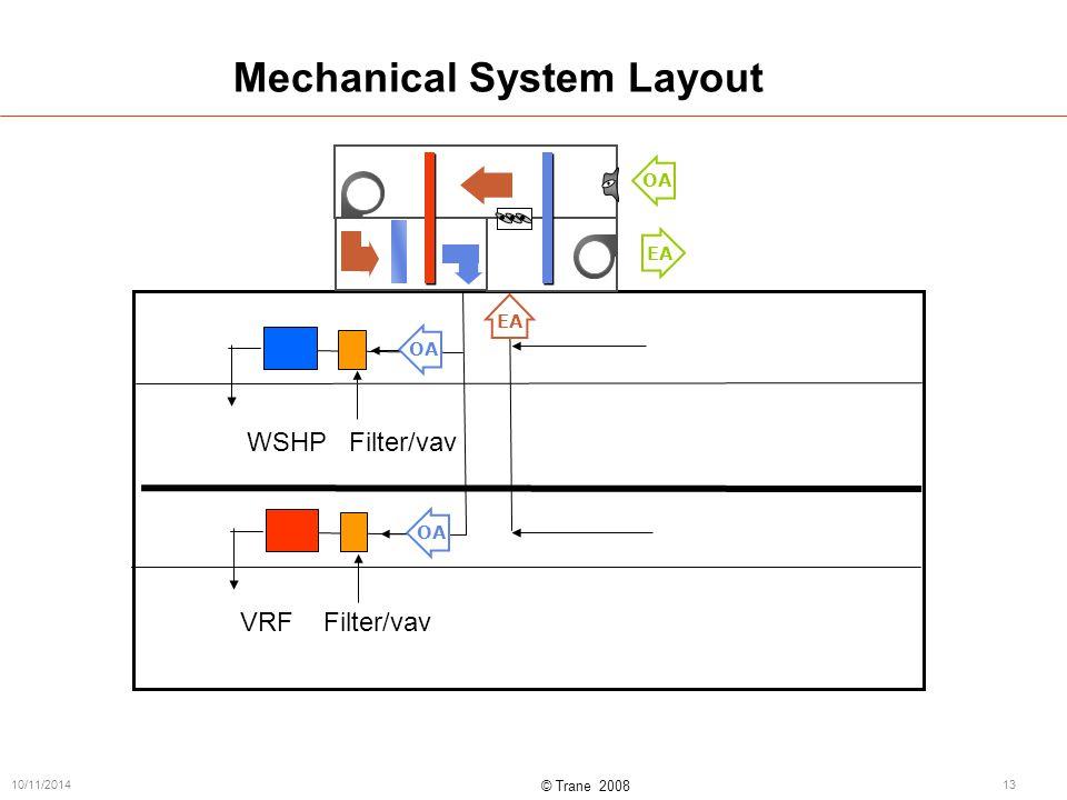 © Trane 2008 10/11/201413 Mechanical System Layout WSHP Filter/vav VRF Filter/vav OA EAOA EA OA