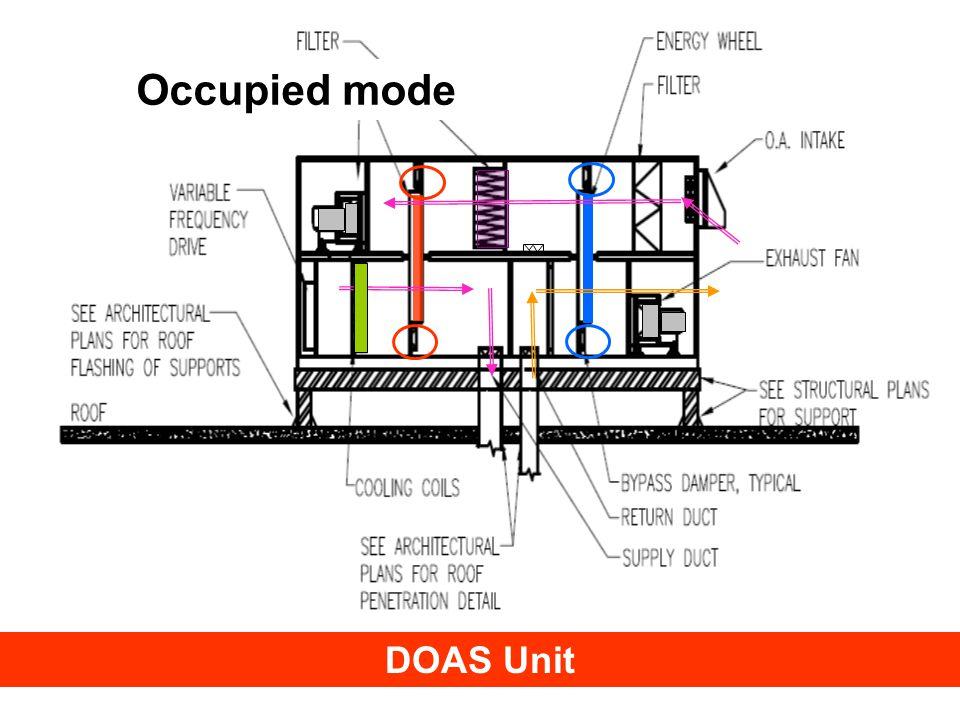 © Trane 2008 DOAS Unit Occupied mode
