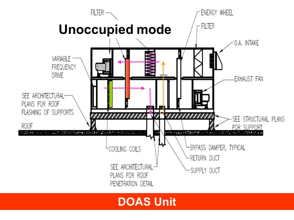 © Trane 2008 DOAS Unit Unoccupied mode