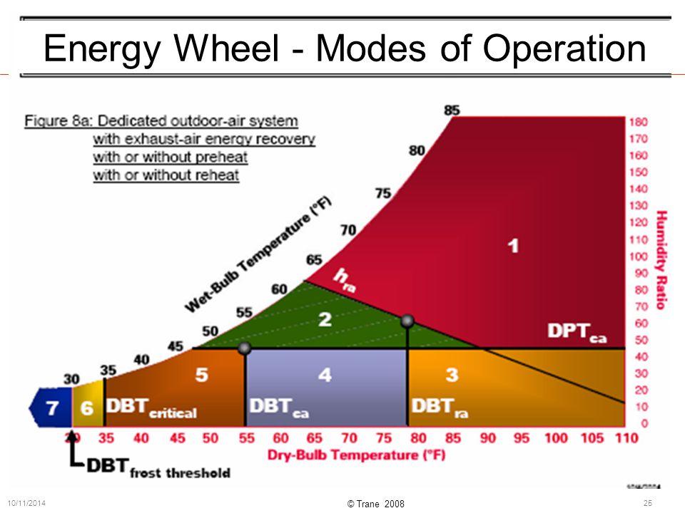 © Trane 2008 10/11/201425 Energy Wheel - Modes of Operation