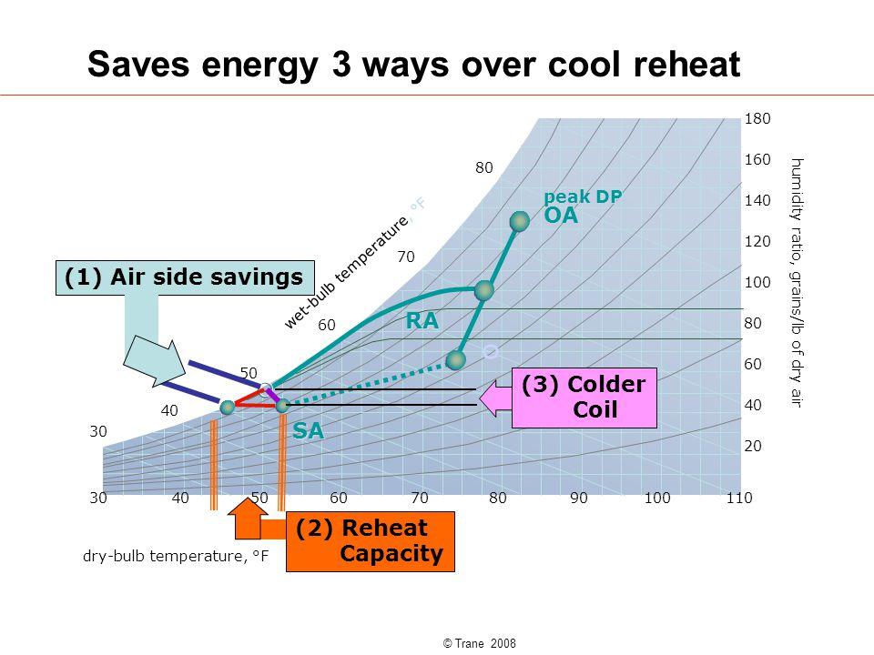 © Trane 2008 Saves energy 3 ways over cool reheat (2) Reheat Capacity 11030405060708010090 dry-bulb temperature, °F 80 70 50 40 30 wet-bulb temperature, °F 60 180 160 140 120 100 80 60 40 20 humidity ratio, grains/lb of dry air peak DP OA SA RA (1) Air side savings (3) Colder Coil