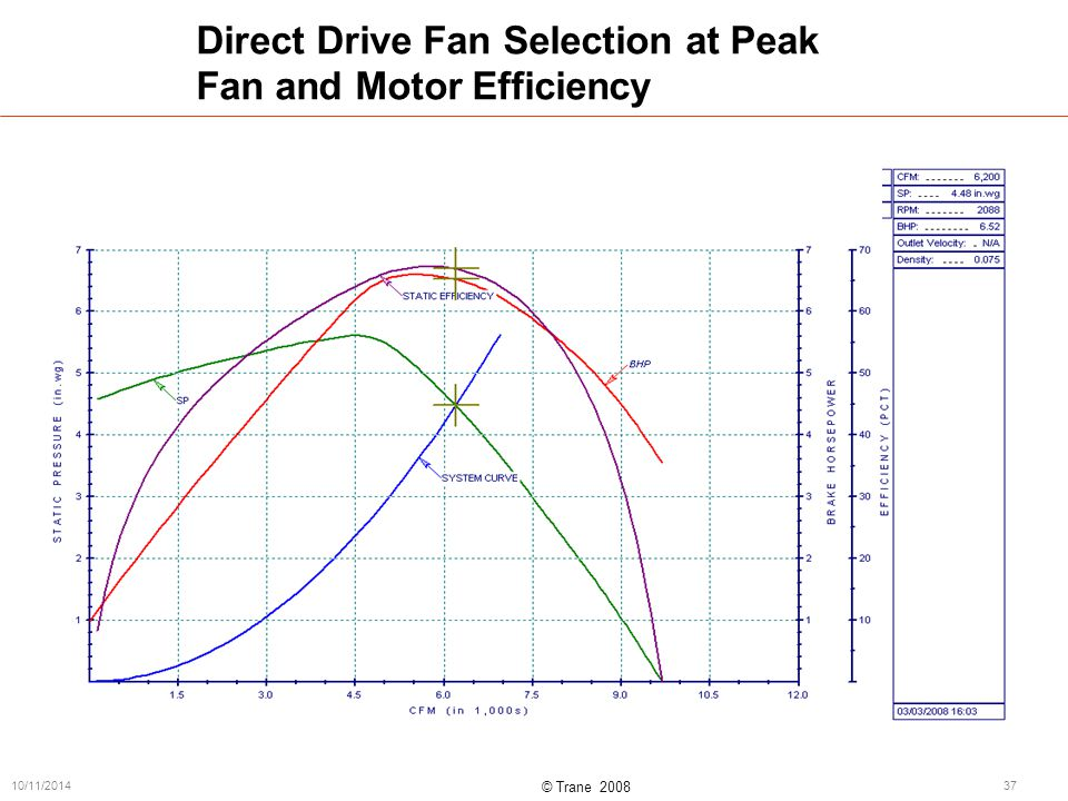 © Trane 2008 10/11/201437 Direct Drive Fan Selection at Peak Fan and Motor Efficiency