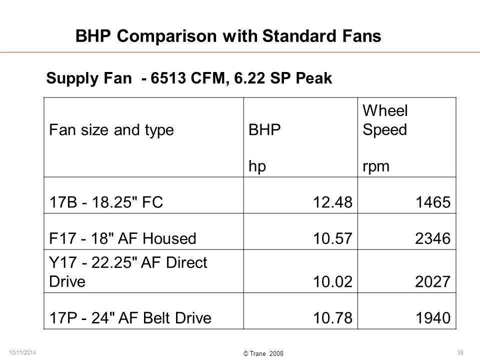 © Trane 2008 10/11/201438 BHP Comparison with Standard Fans Supply Fan - 6513 CFM, 6.22 SP Peak Fan size and typeBHP Wheel Speed hprpm 17B - 18.25 FC12.481465 F17 - 18 AF Housed10.572346 Y17 - 22.25 AF Direct Drive10.022027 17P - 24 AF Belt Drive10.781940