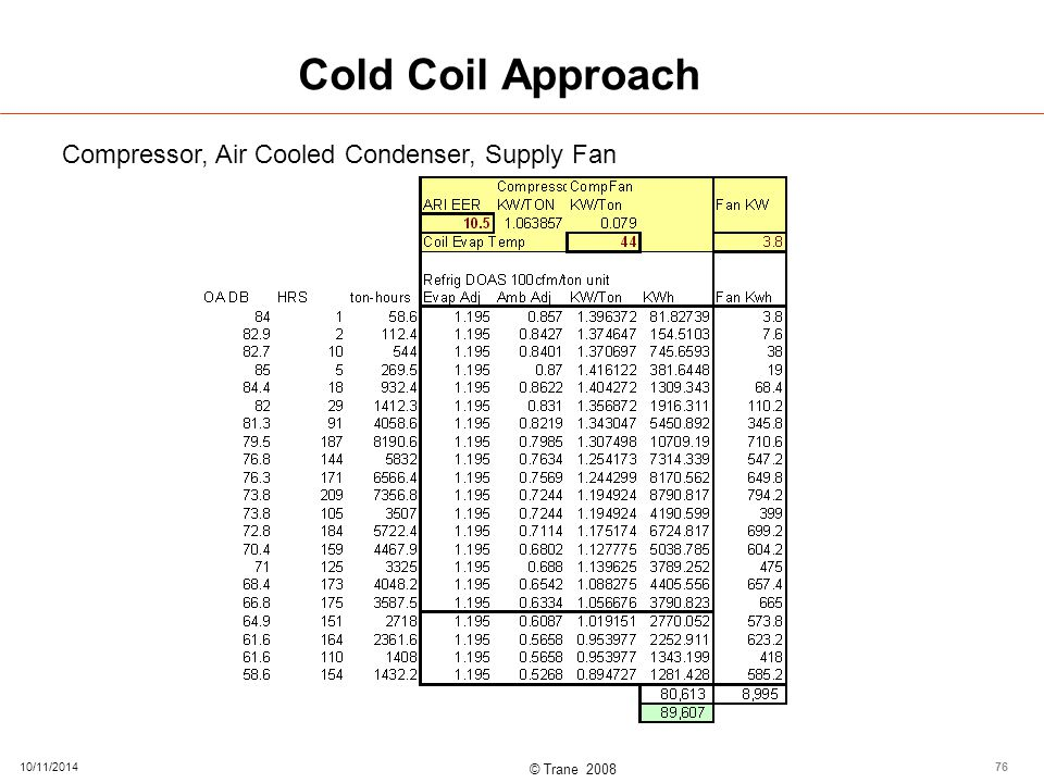 © Trane 2008 Cold Coil Approach 10/11/201476 Compressor, Air Cooled Condenser, Supply Fan