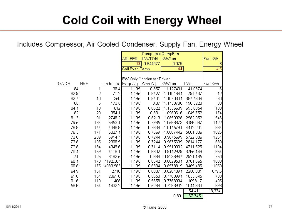 © Trane 2008 Cold Coil with Energy Wheel 10/11/201477 Includes Compressor, Air Cooled Condenser, Supply Fan, Energy Wheel