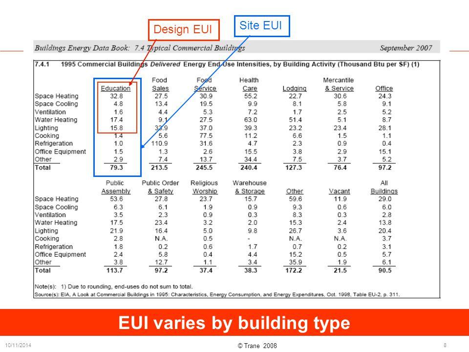 © Trane 2008 10/11/20148 EUI varies by building type Design EUI Site EUI