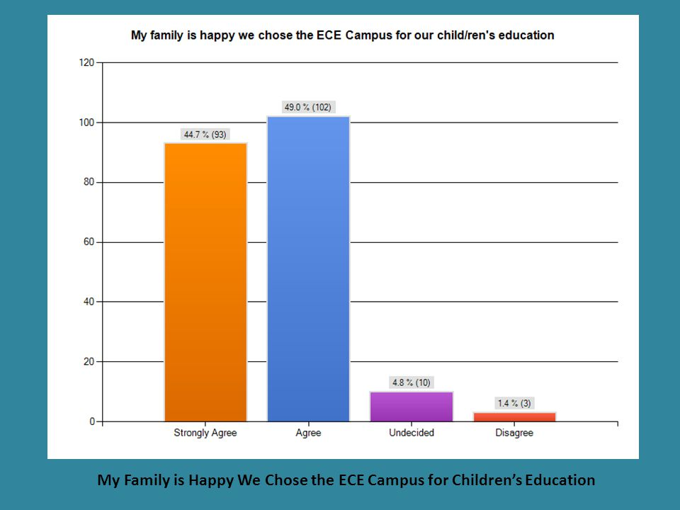 ECE Progress reports are clear and easy to understand