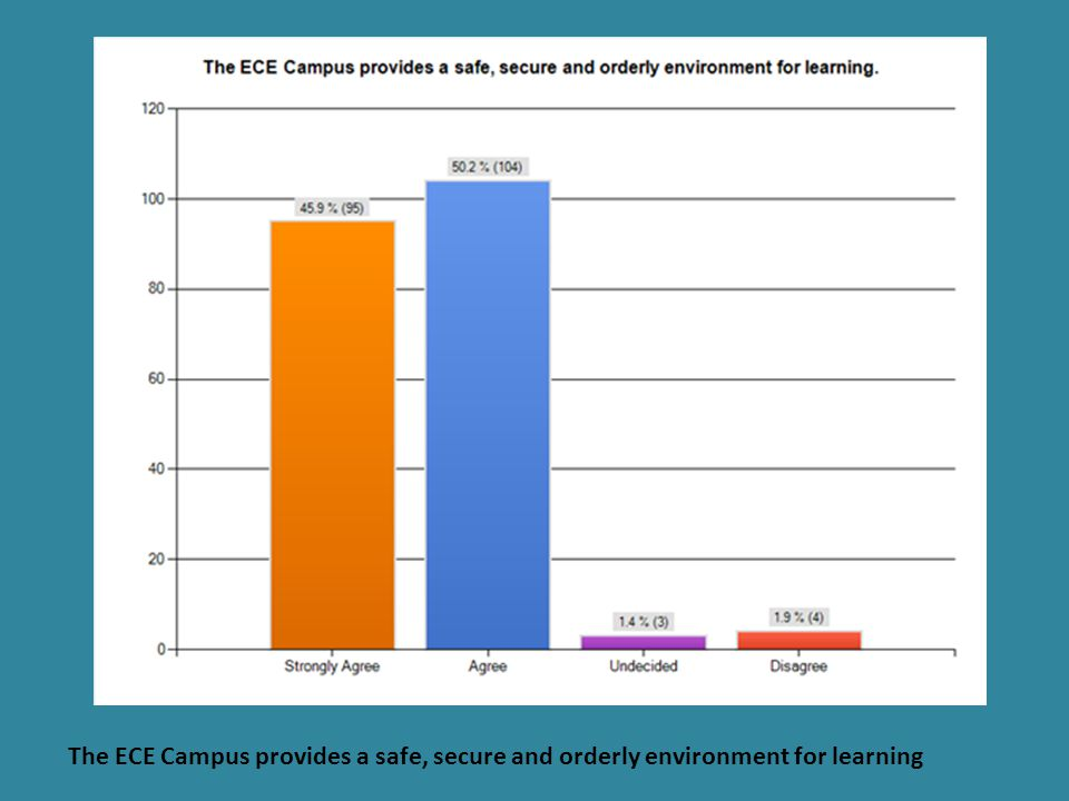 The ECE Campus provides a safe, secure and orderly environment for learning