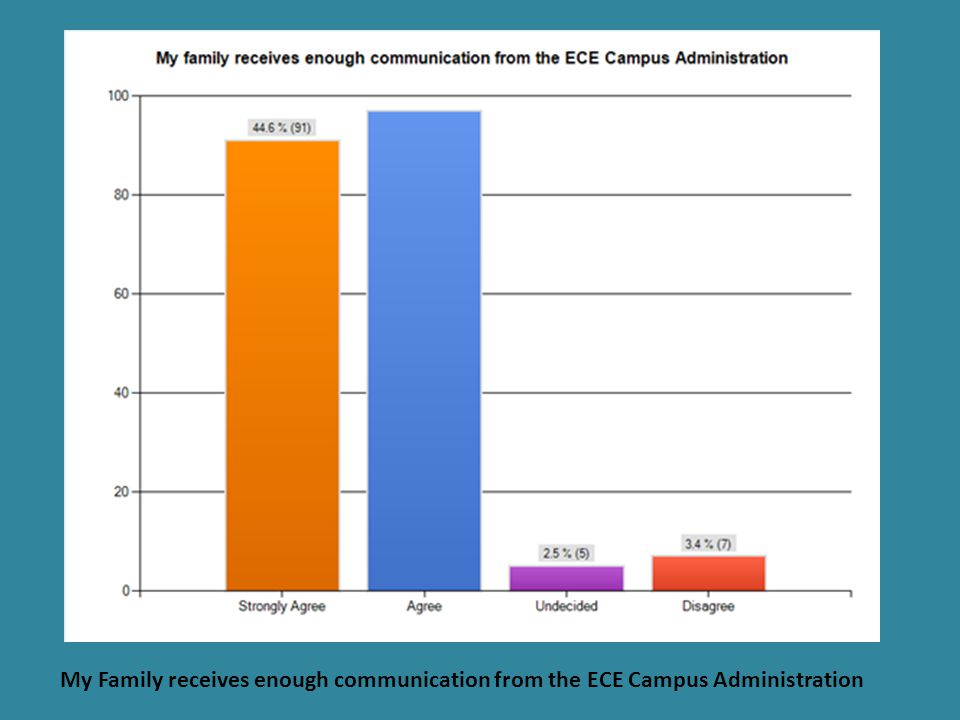 The ECE Campus Administration is accessible to the school community