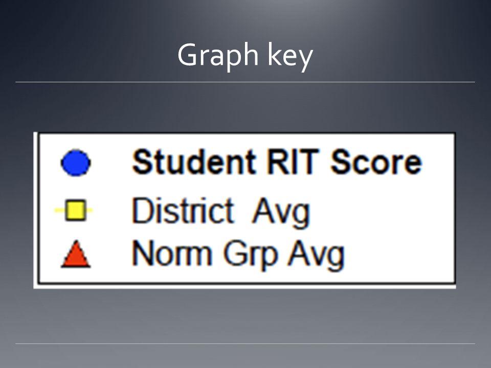 How do I interpret RIT scores?