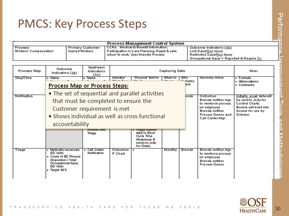 TRANSFORMING HEALTH CARE FOR THOSE WE SERVE Performance Improvement Tools and Methodologies 30 Process Map or Process Steps: The set of sequential and