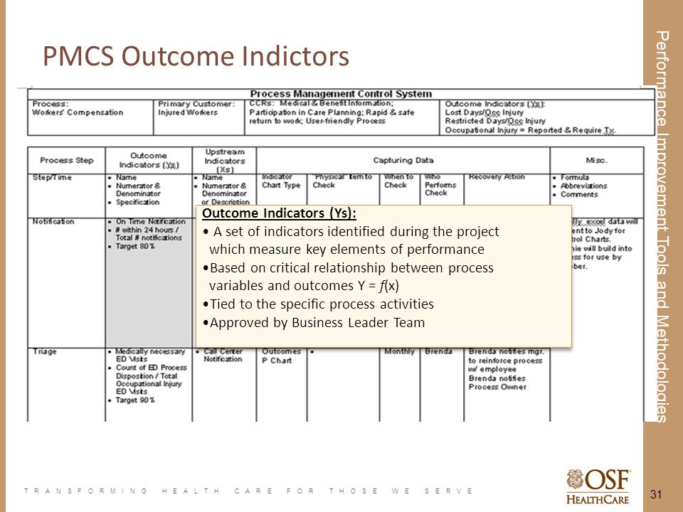 TRANSFORMING HEALTH CARE FOR THOSE WE SERVE Performance Improvement Tools and Methodologies 31 Outcome Indicators (Ys): A set of indicators identified
