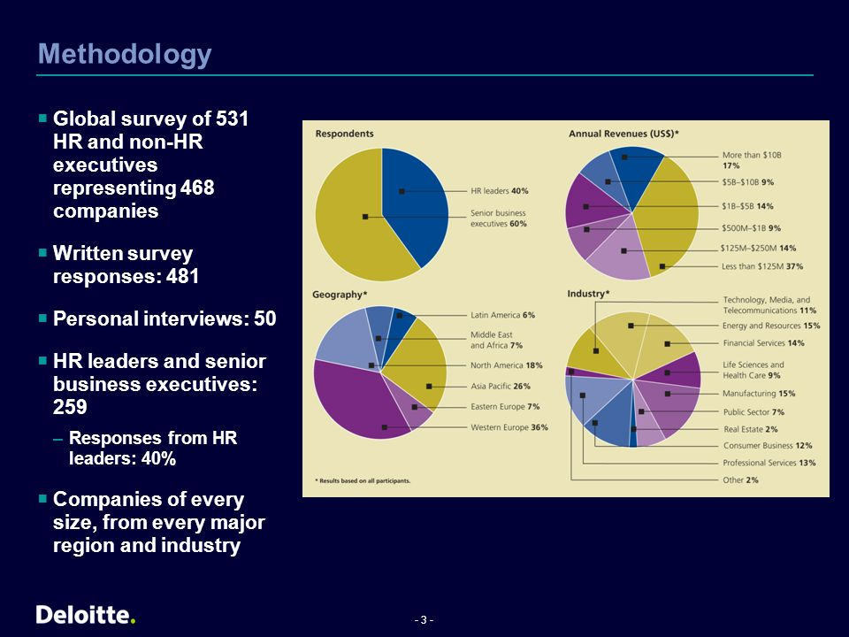 - 4 - Agenda About the survey People at the top put people at the top People challenges that keep executives awake at night Rising to the challenge