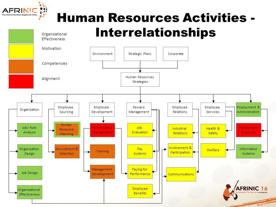 ORGANISATIONAL STRUCTURE & RECRUITMENT