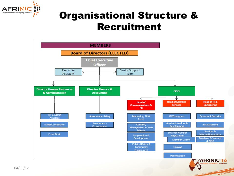 MOTIVATION 04/05/12 Organisational Structure & Recruitment OBEJCTIVE: To ensure organisational effectiveness Recruitment of top managers Techniques used: 1.Personality Profile Testing 2.Panel Interviewing 3.Written Assignment