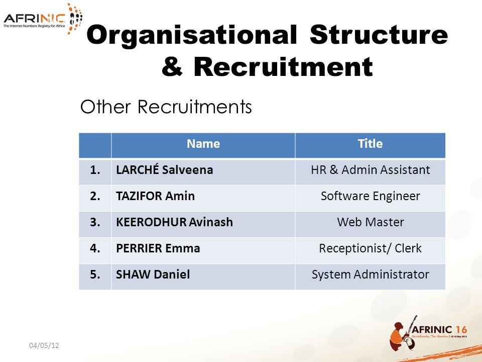 MOTIVATION Organisational Structure & Recruitment NameTitle 1.