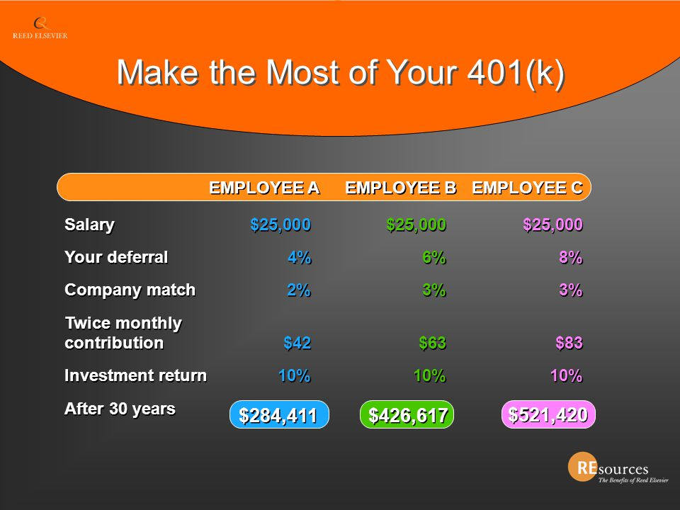 Make the Most of Your 401(k) EMPLOYEE B EMPLOYEE C EMPLOYEE A Salary $25,000 $25,000 $25,000 Your deferral 4%6% 8% Company match 2%3%3% Twice monthly