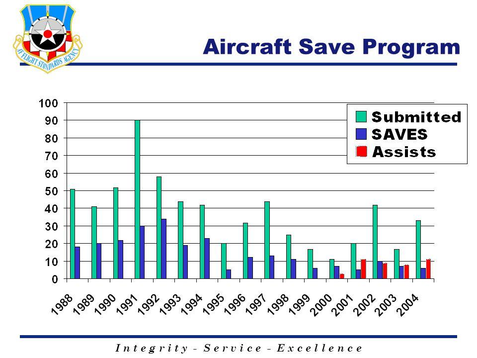 I n t e g r i t y - S e r v i c e - E x c e l l e n c e Aircraft Save Program