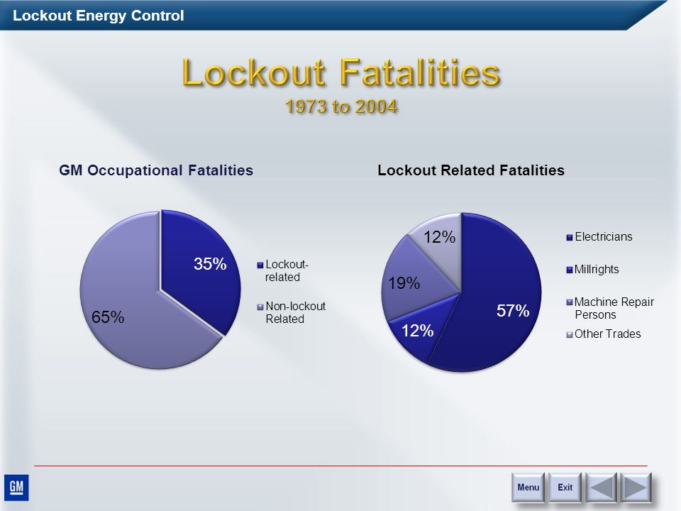 Lockout Energy Control Plant Location: Body Systems Paint Injury Status: First Degree burn to the right forearm Contributing Factors and Comments Lock